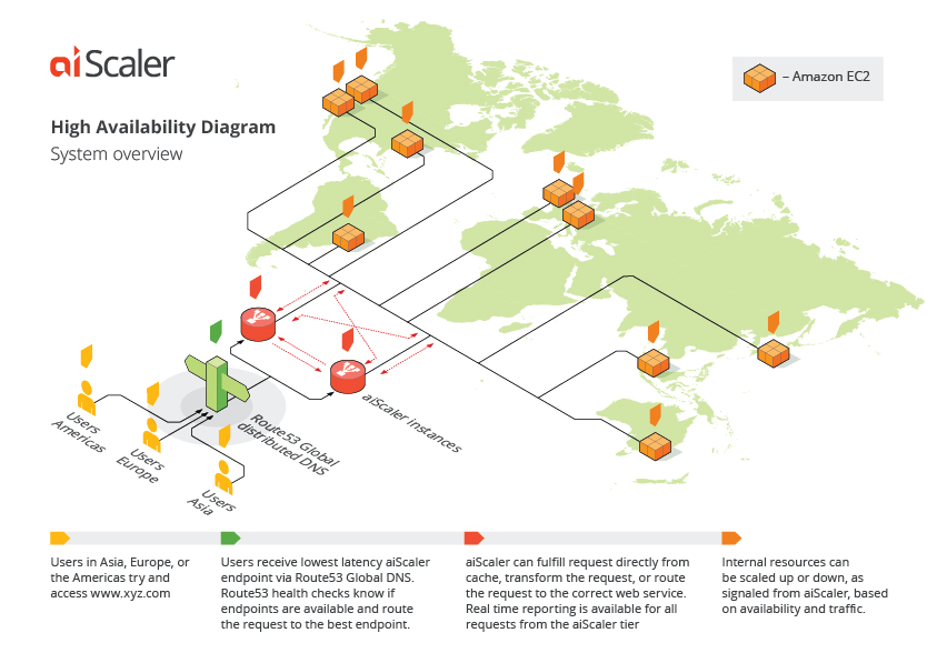 High Availability Diagram for aiScaler on AWS
