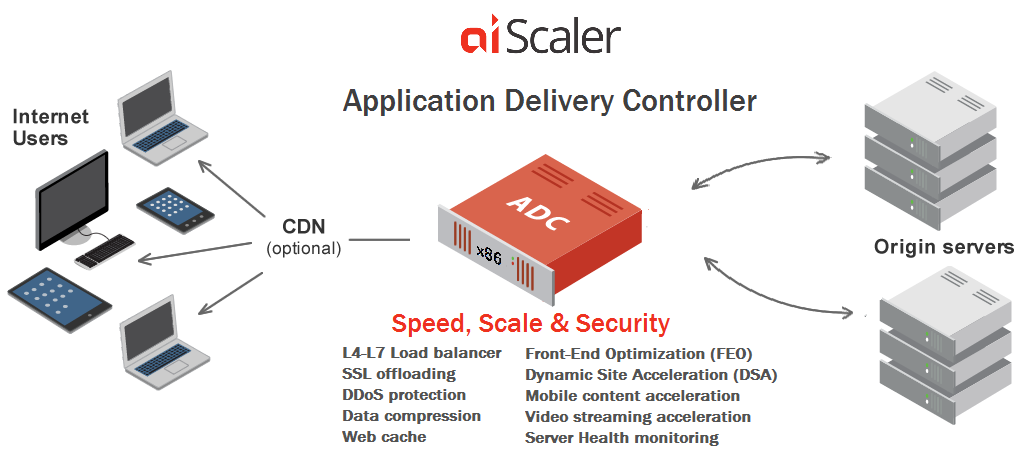 Top 3 Application Delivery Controllers Tested on the Cloud