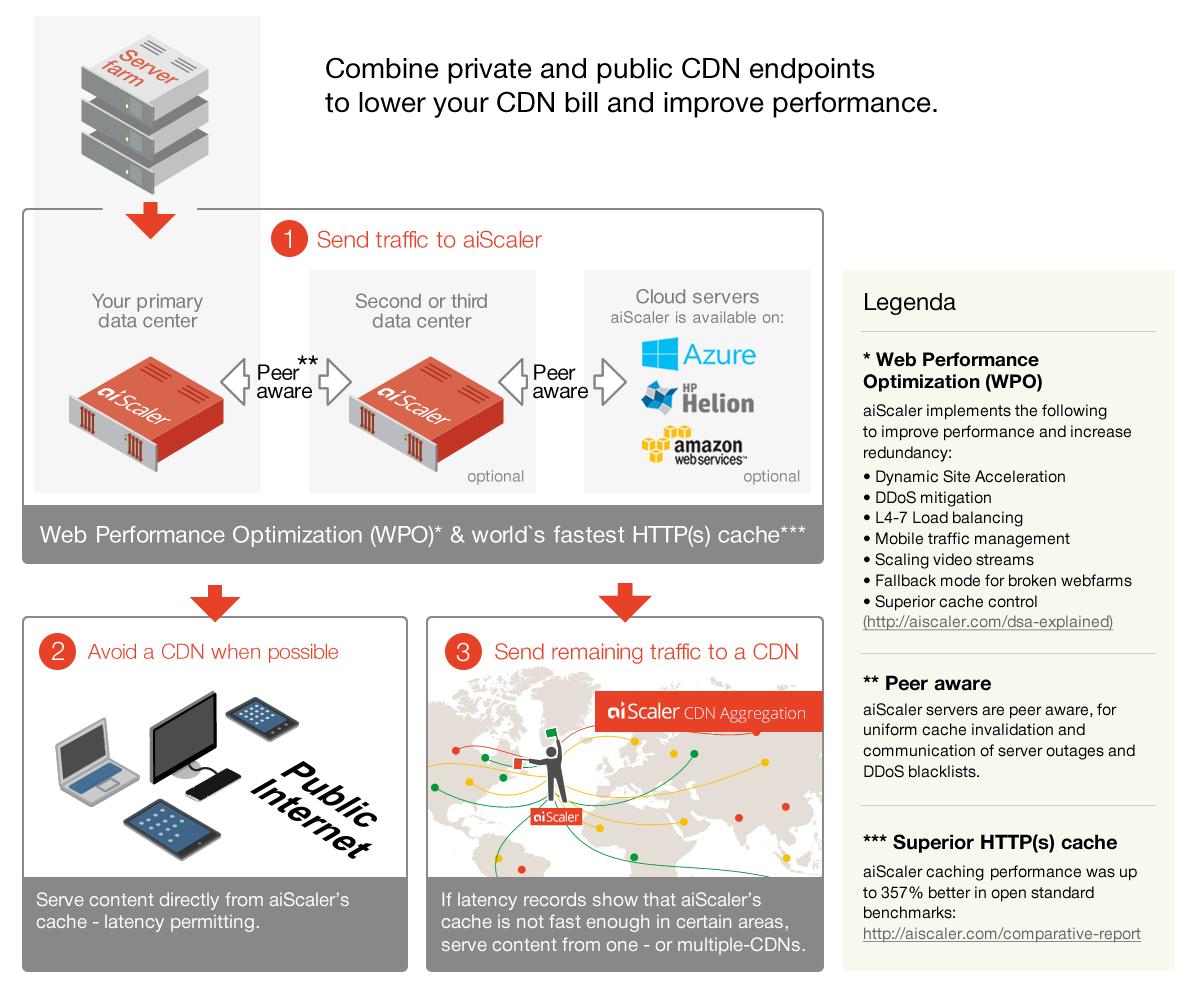 HybridCDN_complex