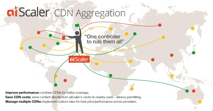 CDN_aggregation